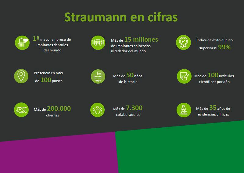 Straumann en Cifras